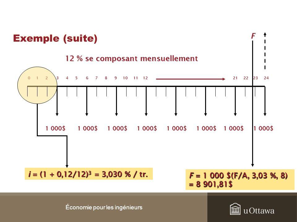 Exemple (suite) Économie pour les ingénieurs 0 1 2 3 4 5 6 7 8 9 10 11 12 21 22 23 24 1 000$ F i = (1 + 0,12/12) 3 = 3,030 % / tr. 12 % se composant m