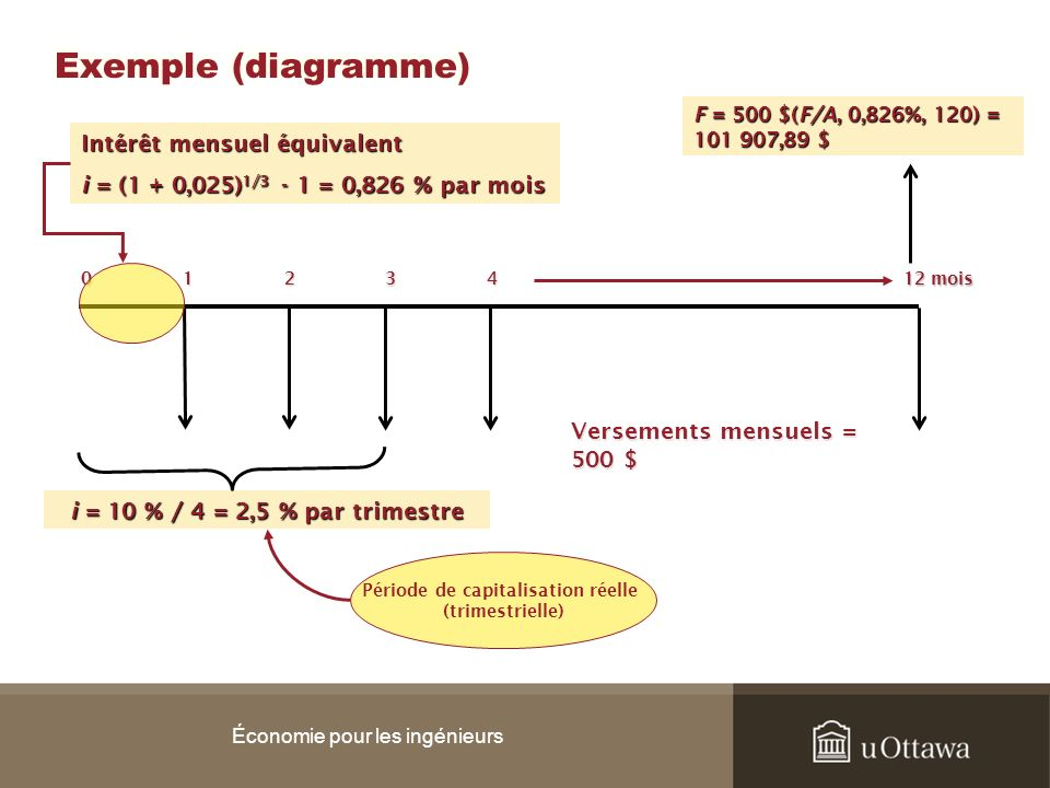 Exemple (diagramme) Économie pour les ingénieurs 0 1 2 3 4 12 mois Intérêt mensuel équivalent i = (1 + 0,025) 1/3 - 1 = 0,826 % par mois i = 10 % / 4