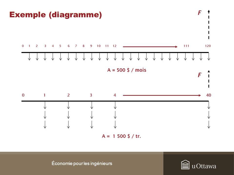 Exemple (diagramme) Économie pour les ingénieurs 0 1 2 3 4 5 6 7 8 9 10 11 12 111 120 A = 500 $ / mois F A = 1 500 $ / tr. 0 1 2 3 4 40 40F