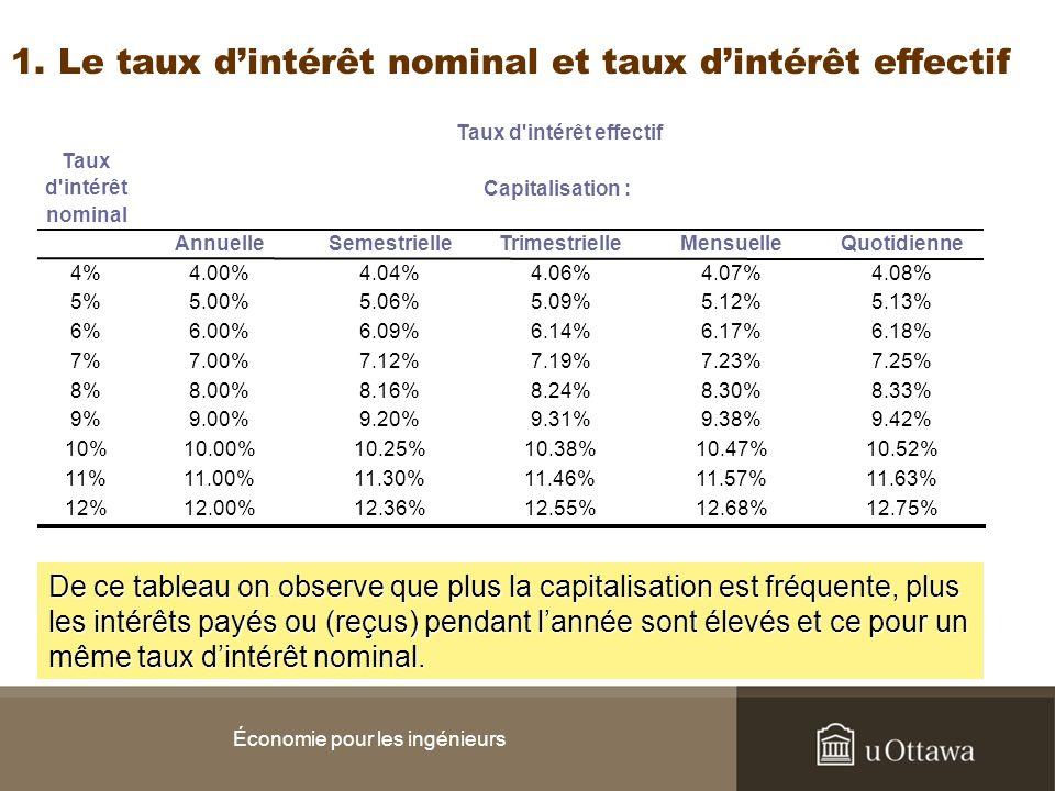 Économie pour les ingénieurs Taux d'intérêt nominal 4% 5% 6% 7% 8% 9% 10% 11% 12% Annuelle 4.00% 5.00% 6.00% 7.00% 8.00% 9.00% 10.00% 11.00% 12.00% Se
