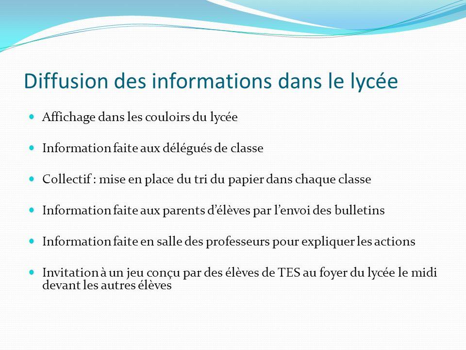 Diffusion des informations dans le lycée Affichage dans les couloirs du lycée Information faite aux délégués de classe Collectif : mise en place du tr