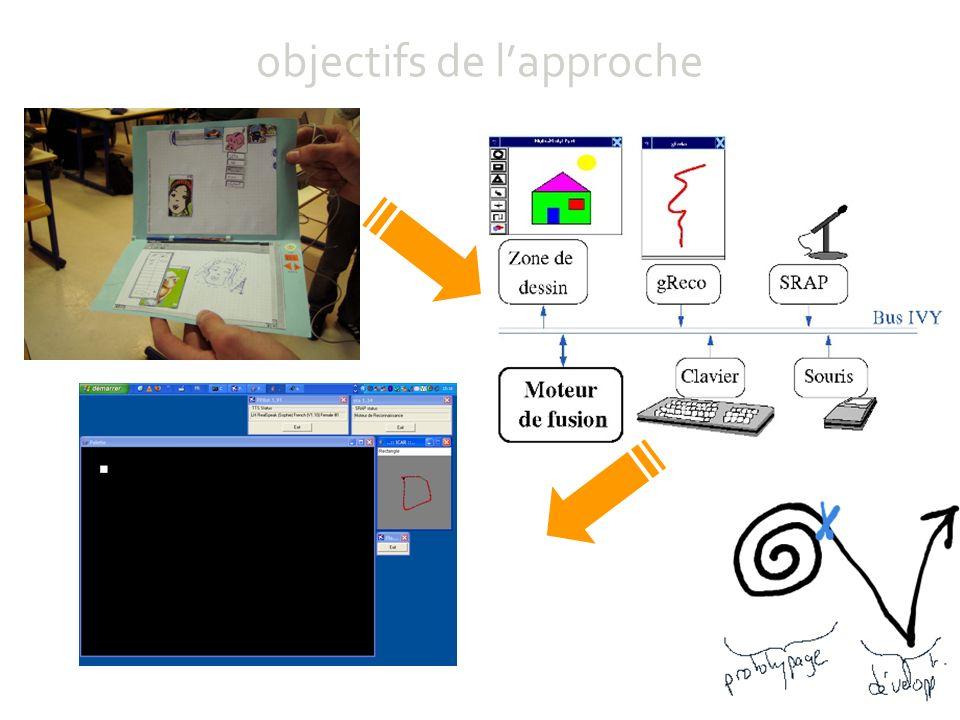 (petite) démonstration piloter un robot modalités : joystick (directions) phidgets (commandes de moteurs + capteurs) langages : C, java