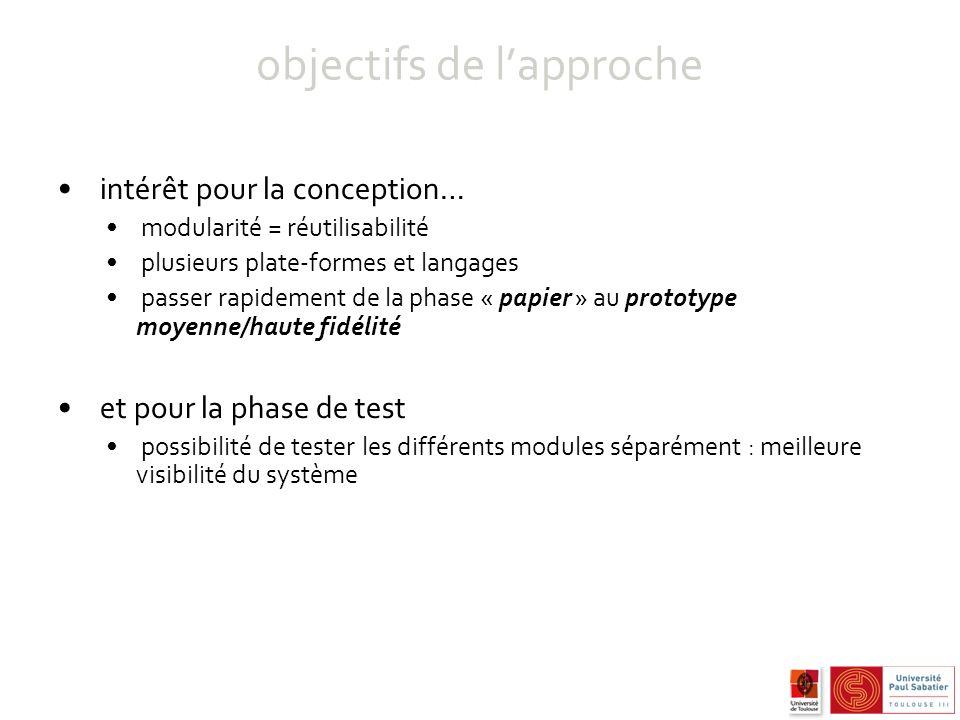 objectifs de lapproche avantages … pour la conception réalisation dune plate-forme de SVI modulaire : SRAP compréhension contrôleur de dialogue générationsynthèse bus ivy