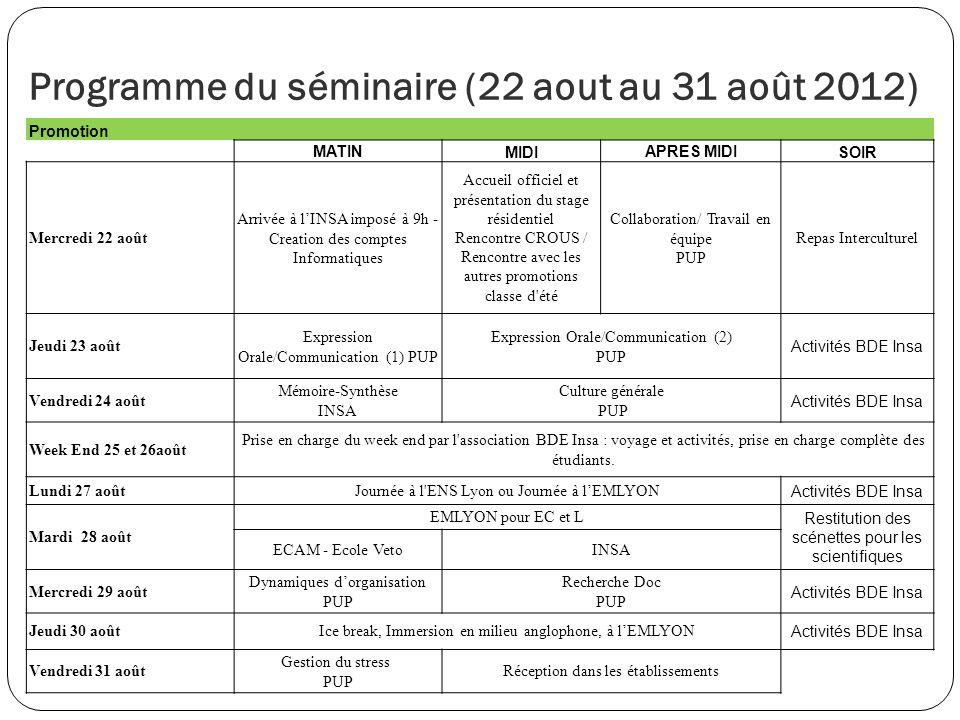 Programme du séminaire (22 aout au 31 août 2012) Promotion MATIN MIDI APRES MIDI SOIR Mercredi 22 août Arrivée à lINSA imposé à 9h - Creation des comp