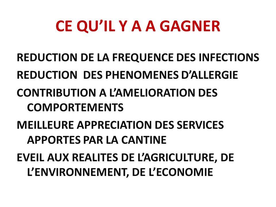 CE QUIL Y A A GAGNER REDUCTION DE LA FREQUENCE DES INFECTIONS REDUCTION DES PHENOMENES DALLERGIE CONTRIBUTION A LAMELIORATION DES COMPORTEMENTS MEILLE