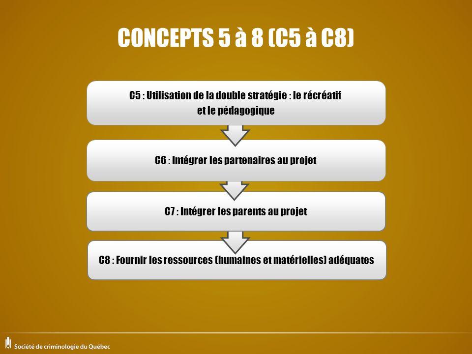 C4 : Intégrer les jeunes au projet C3 : Offrir des solutions de rechange aux jeunes C2 : Développer une relation significative entre les jeunes qui participent au projet C1 : Offrir aux jeunes des opportunités de sattacher aux intervenants CONCEPTS 1 à 4 (C1 à C4)