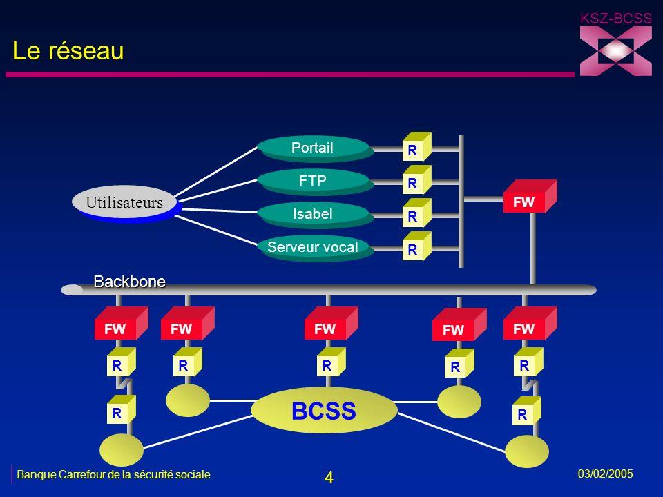 15 KSZ-BCSS 03/02/2005 Banque Carrefour de la sécurité sociale Schéma connexion électronique: proposition Empl.EA Portail FAT SPF ETCS SEPP 1 1 3.