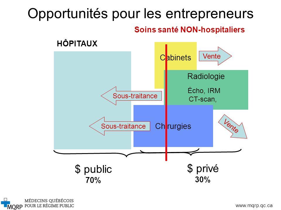 www.mqrp.qc.ca Opportunités pour les entrepreneurs Cabinets Soins santé NON-hospitaliers $ public 70% $ privé 30% Radiologie Écho, IRM CT-scan, Chirur