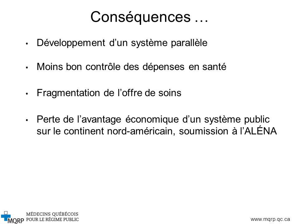 www.mqrp.qc.ca Conséquences … Développement dun système parallèle Moins bon contrôle des dépenses en santé Fragmentation de loffre de soins Perte de l