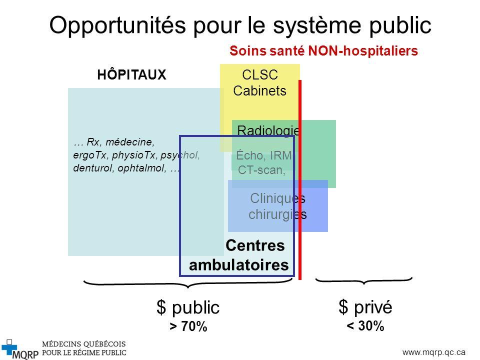 www.mqrp.qc.ca Opportunités pour le système public … Rx, médecine, ergoTx, physioTx, psychol, denturol, ophtalmol, … CLSC Cabinets Soins santé NON-hos