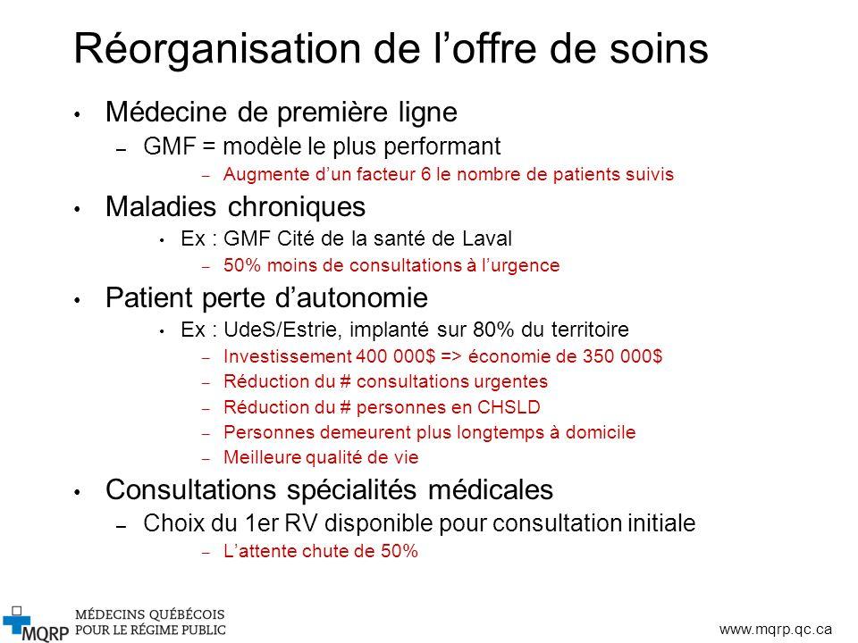 www.mqrp.qc.ca Réorganisation de loffre de soins Médecine de première ligne – GMF = modèle le plus performant – Augmente dun facteur 6 le nombre de pa