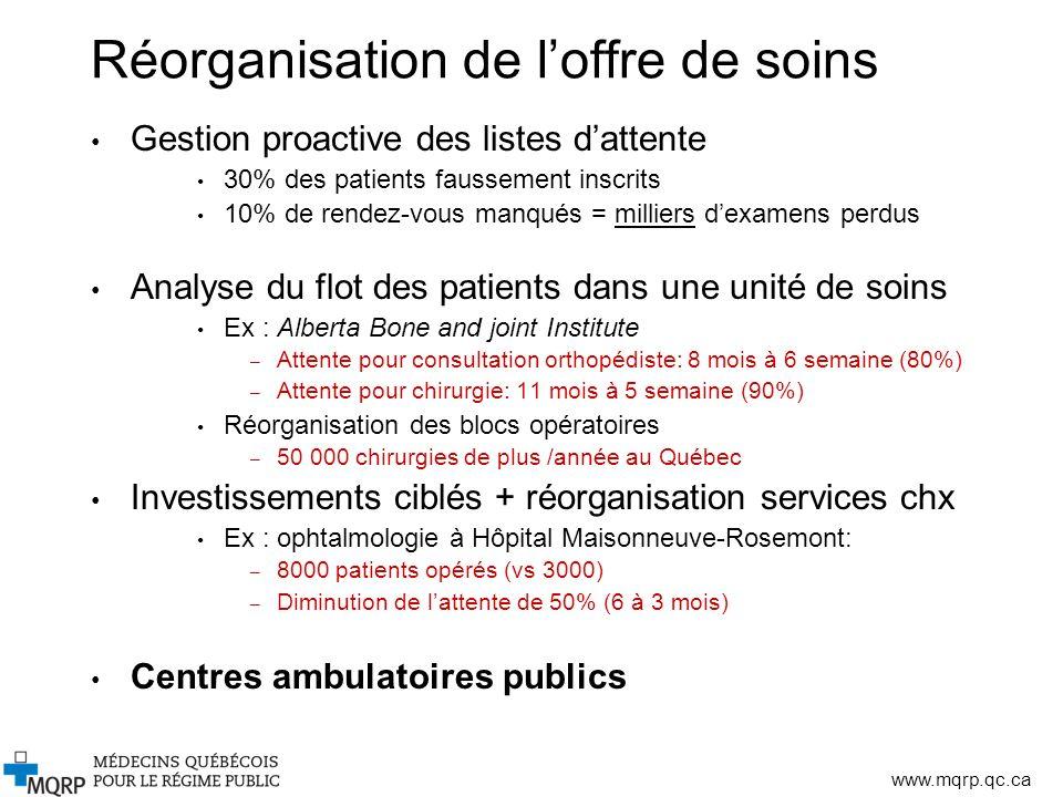 www.mqrp.qc.ca Réorganisation de loffre de soins Gestion proactive des listes dattente 30% des patients faussement inscrits 10% de rendez-vous manqués