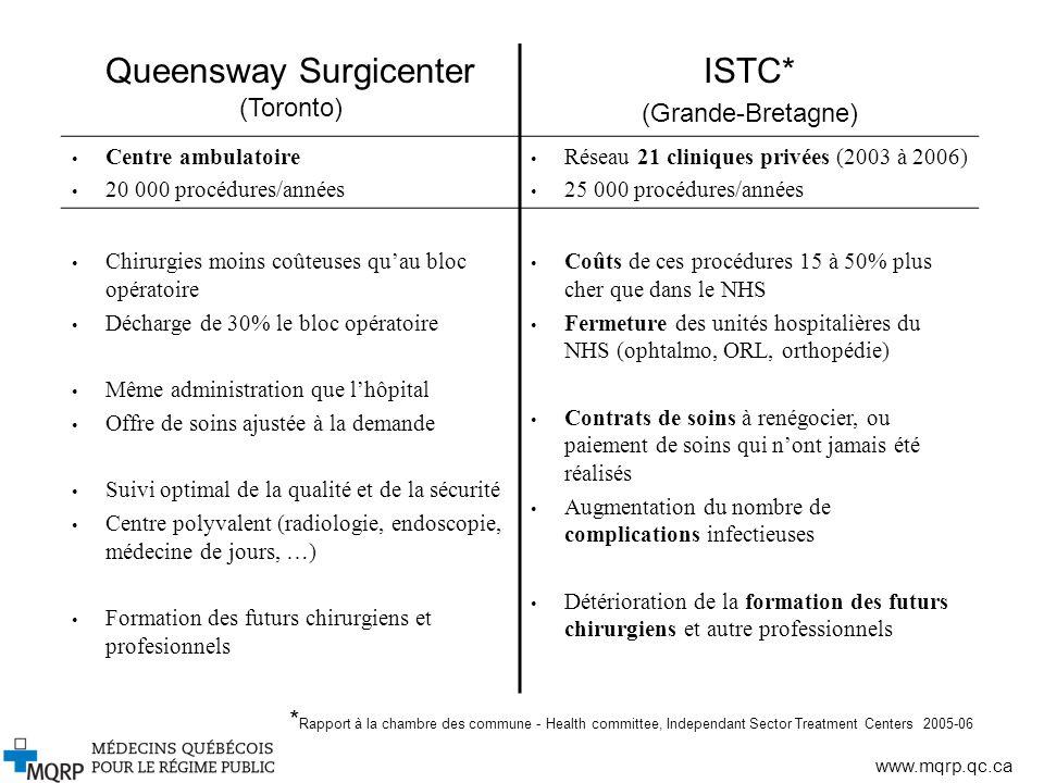 www.mqrp.qc.ca Queensway Surgicenter (Toronto) ISTC* (Grande-Bretagne) Centre ambulatoire 20 000 procédures/années Réseau 21 cliniques privées (2003 à