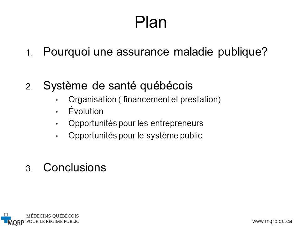 www.mqrp.qc.ca Plan 1. Pourquoi une assurance maladie publique? 2. Système de santé québécois Organisation ( financement et prestation) Évolution Oppo