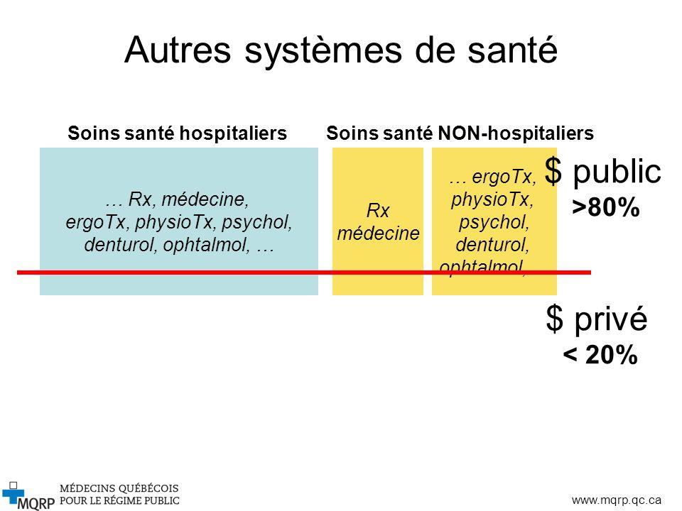 www.mqrp.qc.ca Autres systèmes de santé … Rx, médecine, ergoTx, physioTx, psychol, denturol, ophtalmol, … Rx médecine … ergoTx, physioTx, psychol, den
