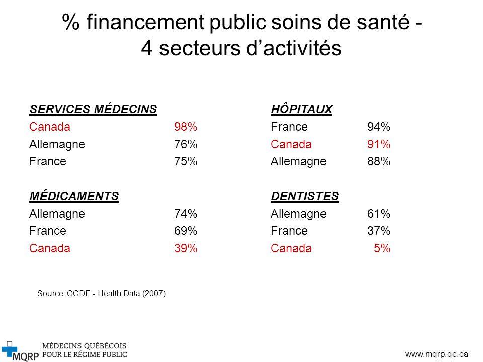 www.mqrp.qc.ca % financement public soins de santé - 4 secteurs dactivités SERVICES MÉDECINSHÔPITAUX Canada 98%France94% Allemagne76%Canada 91% France