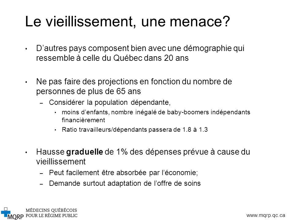 www.mqrp.qc.ca Le vieillissement, une menace? Dautres pays composent bien avec une démographie qui ressemble à celle du Québec dans 20 ans Ne pas fair