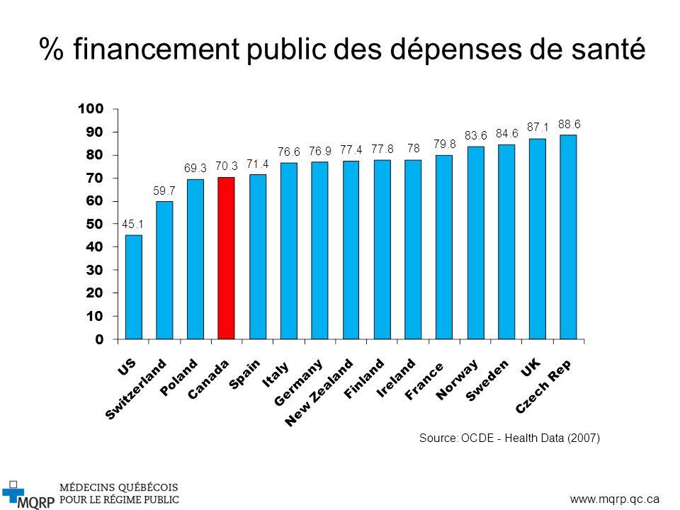 www.mqrp.qc.ca Source: OCDE - Health Data (2007) % financement public des dépenses de santé