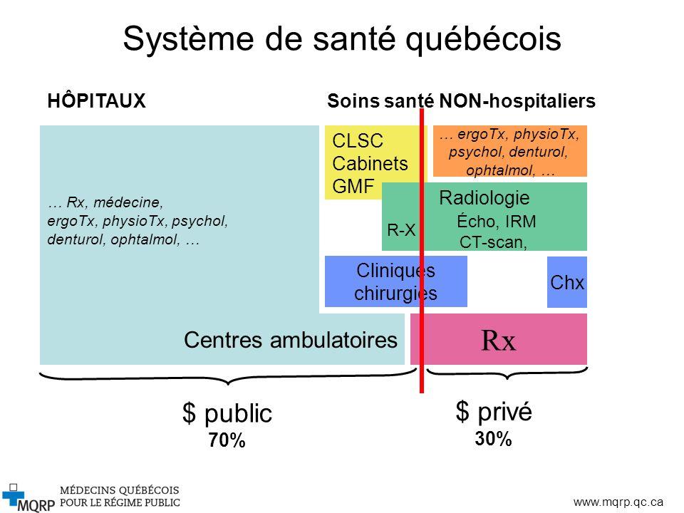 www.mqrp.qc.ca Conclusions Objectif : Agir pour que lensemble de la population ait accès aux meilleurs soins, dans des délais acceptables.