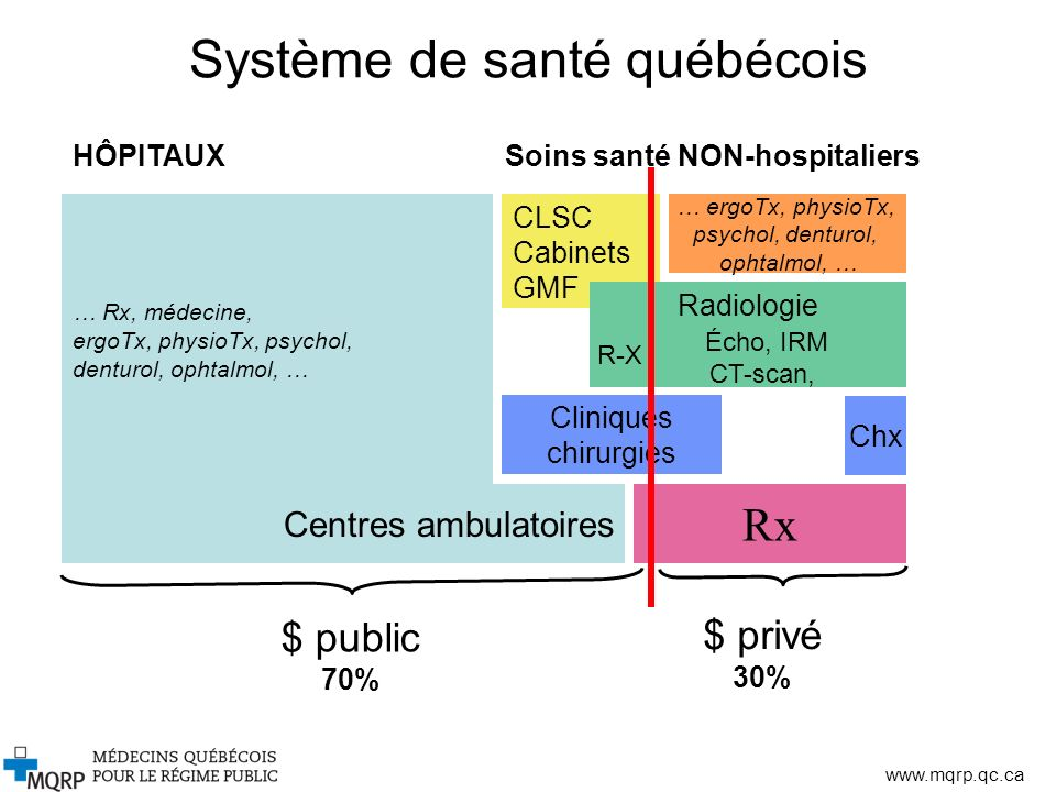 www.mqrp.qc.ca Système de santé québécois … Rx, médecine, ergoTx, physioTx, psychol, denturol, ophtalmol, … CLSC Cabinets GMF … ergoTx, physioTx, psyc
