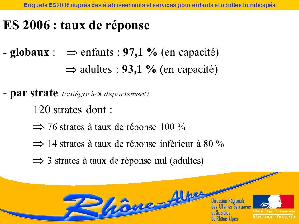 Enquête ES2006 auprès des établissements et services pour enfants et adultes handicapés ES 2006 : taux de réponse - globaux : enfants : 97,1 % (en cap
