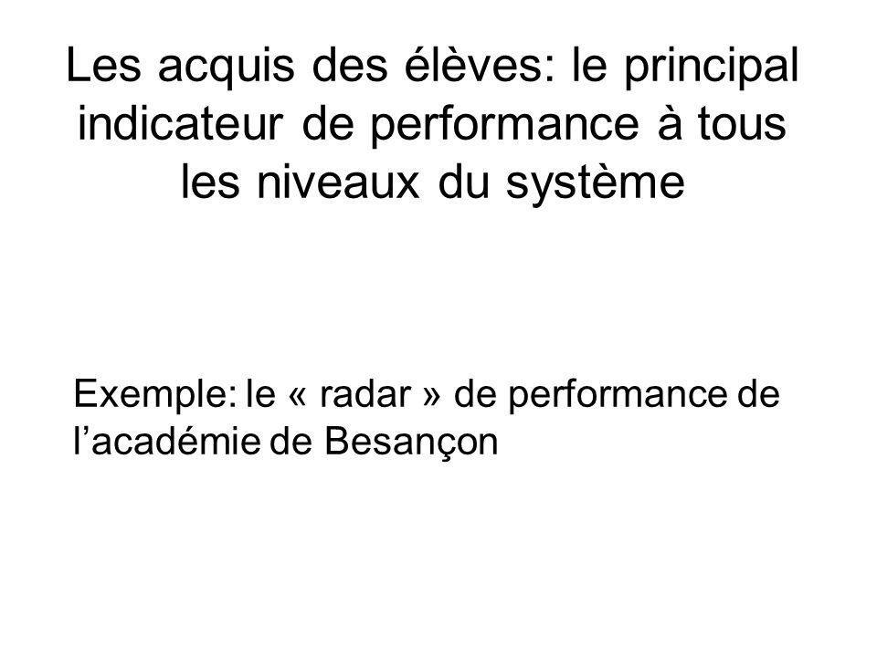 Les acquis des élèves: le principal indicateur de performance à tous les niveaux du système Exemple: le « radar » de performance de lacadémie de Besançon
