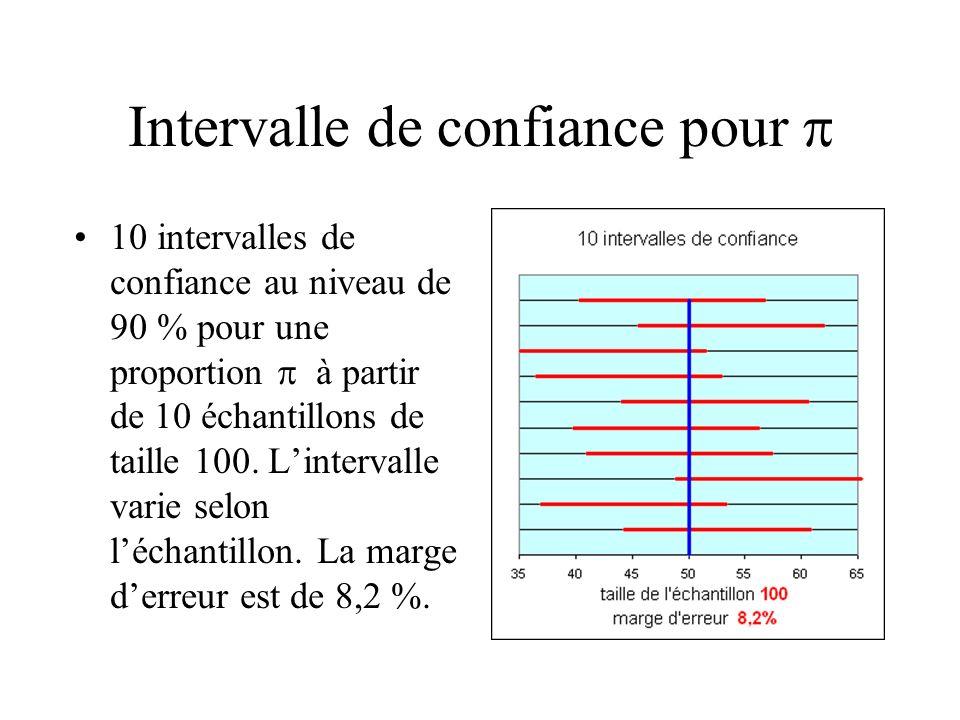 Intervalle de confiance pour 10 intervalles de confiance au niveau de 90 % pour une proportion à partir de 10 échantillons de taille 100. Lintervalle