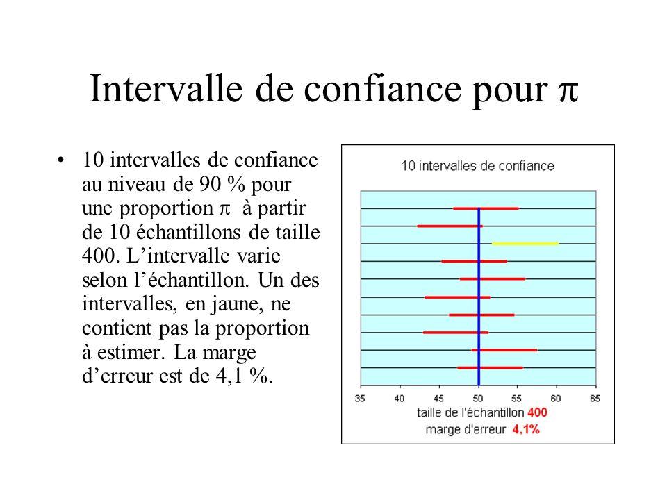 Intervalle de confiance pour 10 intervalles de confiance au niveau de 90 % pour une proportion à partir de 10 échantillons de taille 400. Lintervalle