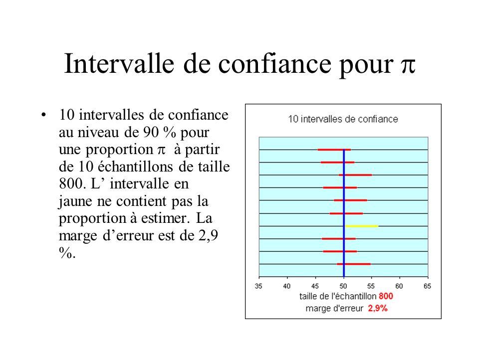 Intervalle de confiance pour 10 intervalles de confiance au niveau de 90 % pour une proportion à partir de 10 échantillons de taille 800. L intervalle