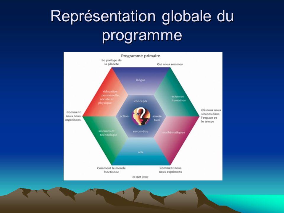 Échéancier (suite) Janvier 2010 à juin 2010: Élaboration et expérimentation du deuxième module de recherche.