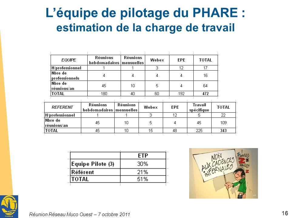 Réunion Réseau Muco Ouest – 7 octobre 2011 16 Léquipe de pilotage du PHARE : estimation de la charge de travail