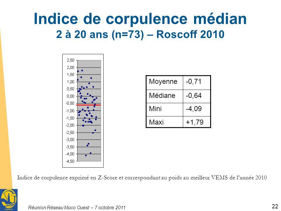 Réunion Réseau Muco Ouest – 7 octobre 2011 22 Indice de corpulence médian 2 à 20 ans (n=73) – Roscoff 2010 Indice de corpulence exprimé en Z-Score et