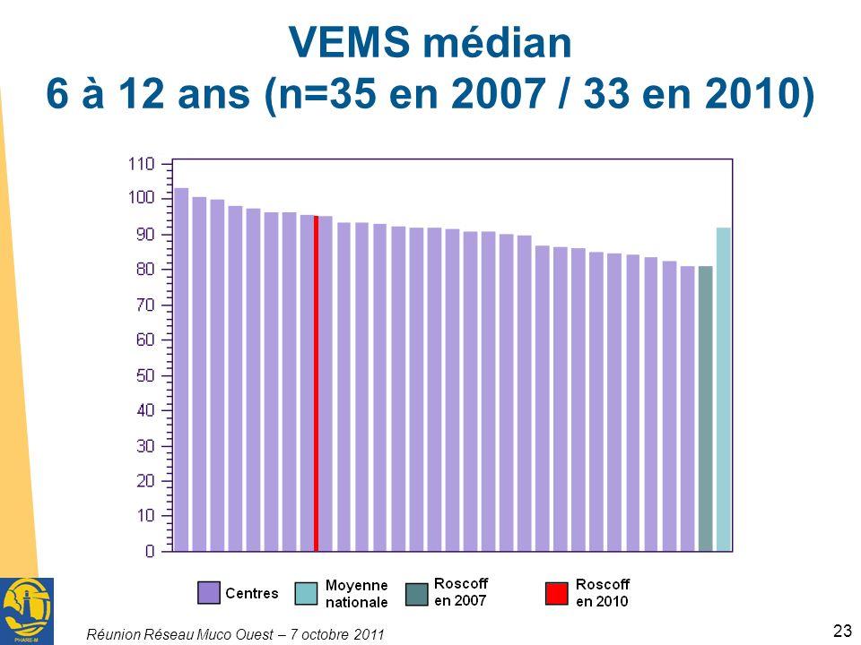 Réunion Réseau Muco Ouest – 7 octobre 2011 23 VEMS médian 6 à 12 ans (n=35 en 2007 / 33 en 2010)