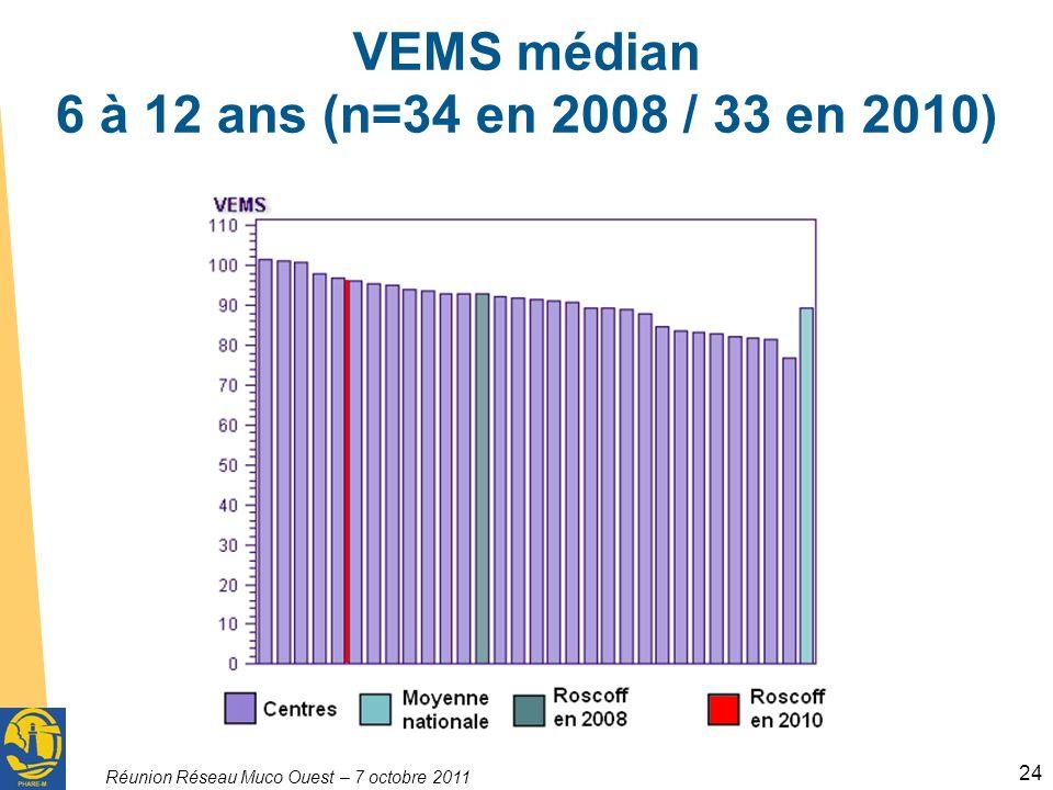 Réunion Réseau Muco Ouest – 7 octobre 2011 24 VEMS médian 6 à 12 ans (n=34 en 2008 / 33 en 2010)