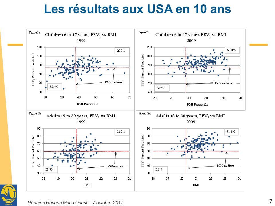 Réunion Réseau Muco Ouest – 7 octobre 2011 7 Les résultats aux USA en 10 ans