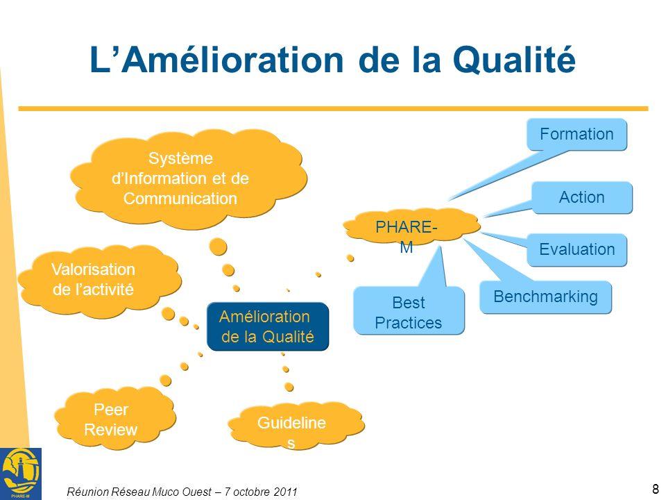 Réunion Réseau Muco Ouest – 7 octobre 2011 8 LAmélioration de la Qualité Amélioration de la Qualité PHARE- M Guideline s Peer Review Valorisation de l