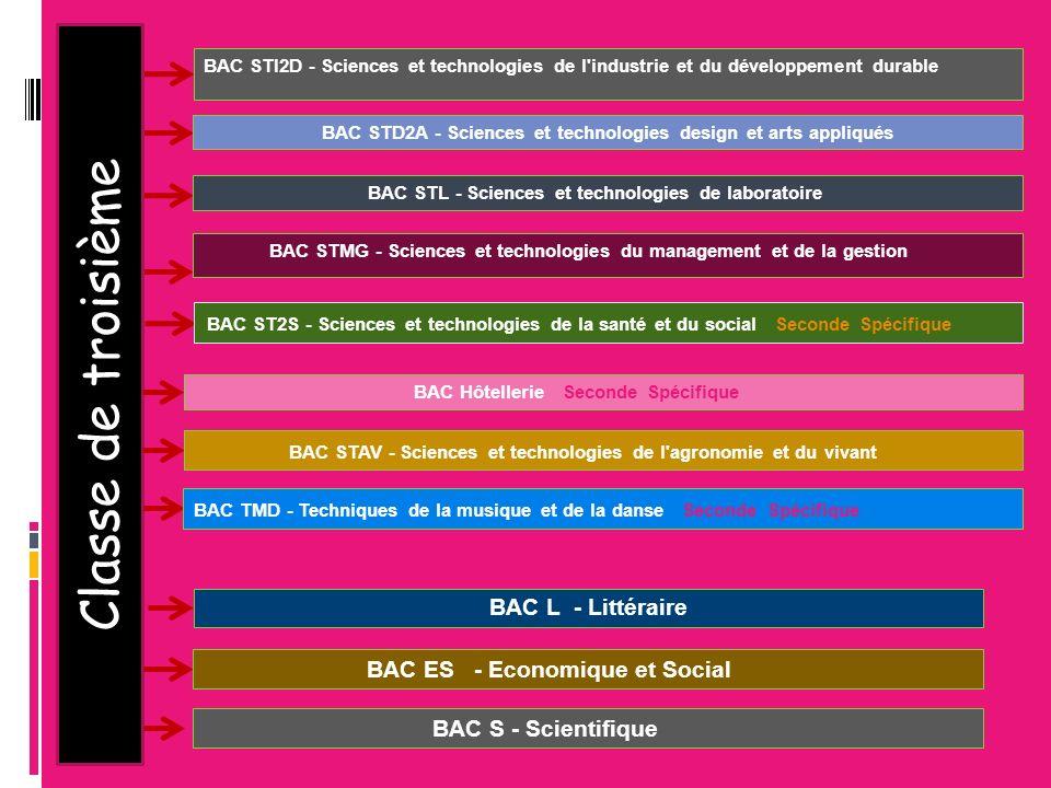 Classe de troisième BAC STD2A - Sciences et technologies design et arts appliqués BAC STL - Sciences et technologies de laboratoire BAC STMG - Science