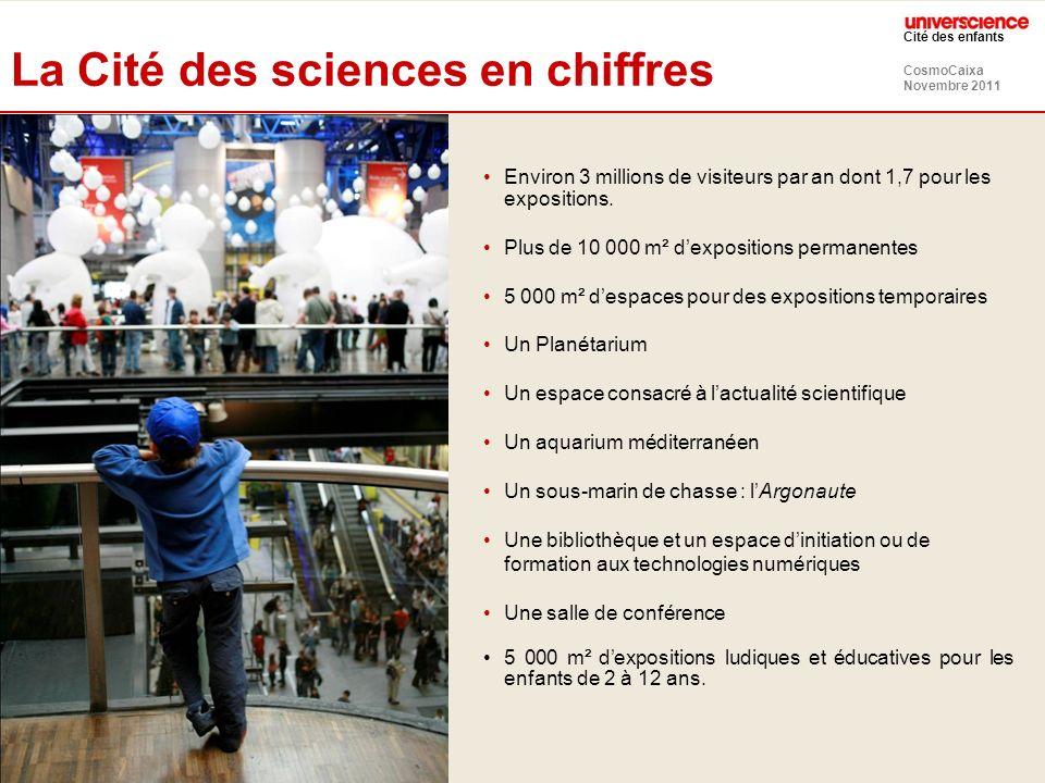 CosmoCaixa Novembre 2011 Cité des enfants La Cité des sciences en chiffres Environ 3 millions de visiteurs par an dont 1,7 pour les expositions. Plus