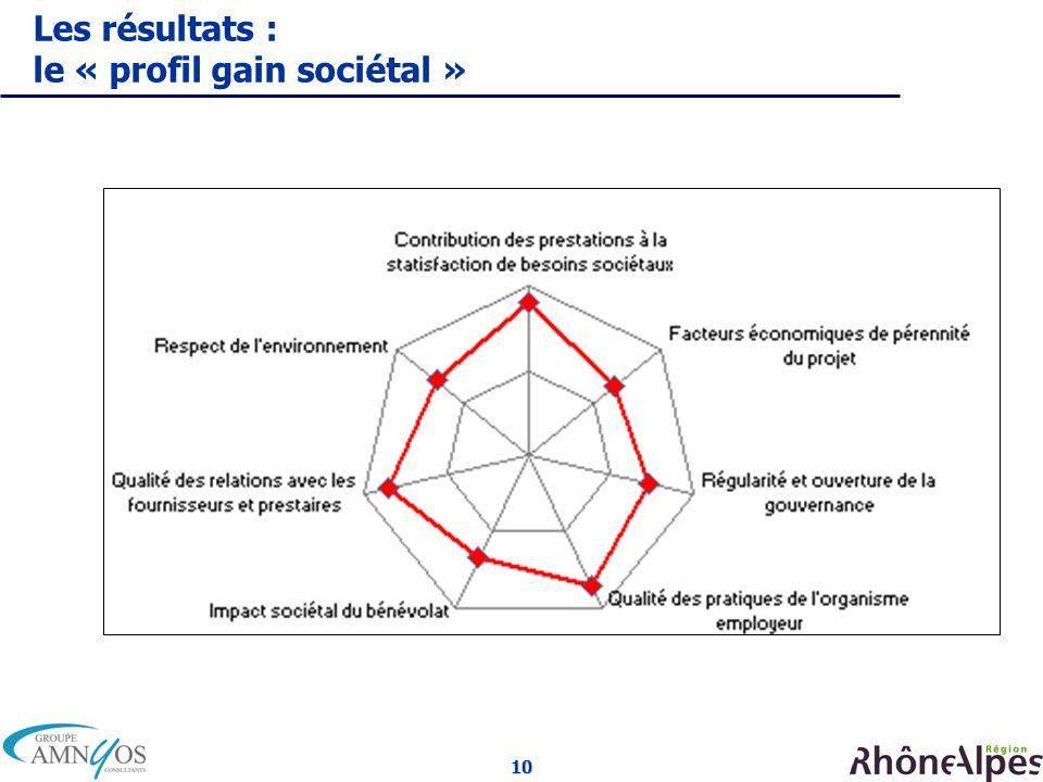 10 Les résultats : le « profil gain sociétal »
