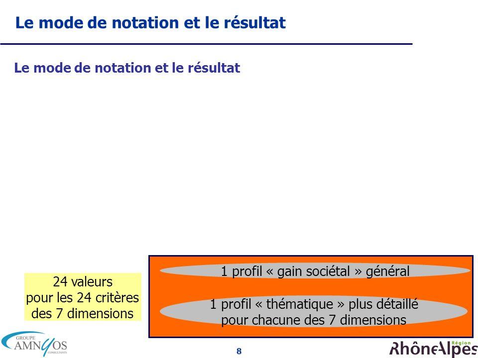8 Le mode de notation et le résultat 24 valeurs pour les 24 critères des 7 dimensions Résultats 1 profil « gain sociétal » général 1 profil « thématiq