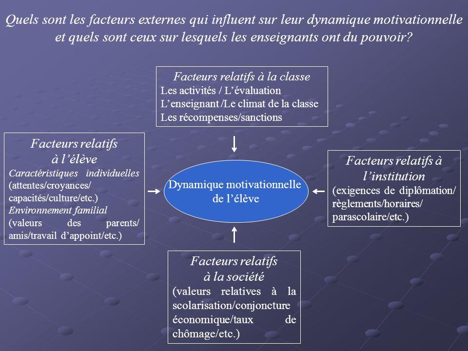 Quels sont les facteurs externes qui influent sur leur dynamique motivationnelle et quels sont ceux sur lesquels les enseignants ont du pouvoir.