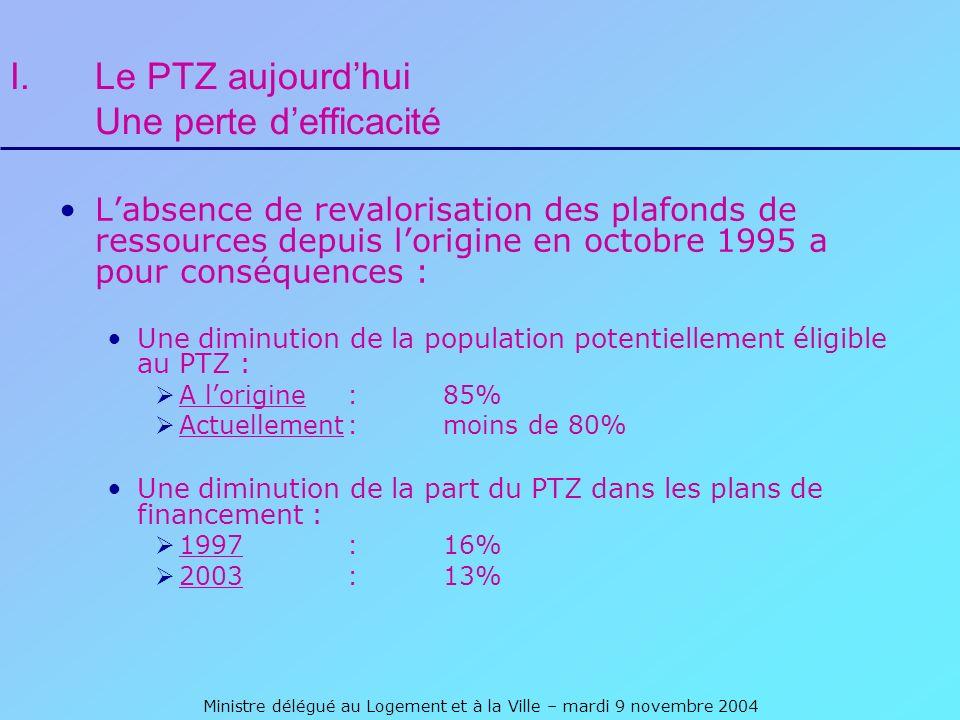 Ministre délégué au Logement et à la Ville – mardi 9 novembre 2004 I.Le PTZ aujourdhui Une perte defficacité Labsence de revalorisation des plafonds de ressources depuis lorigine en octobre 1995 a pour conséquences : Une diminution de la population potentiellement éligible au PTZ : A lorigine :85% Actuellement:moins de 80% Une diminution de la part du PTZ dans les plans de financement : 1997:16% 2003:13%