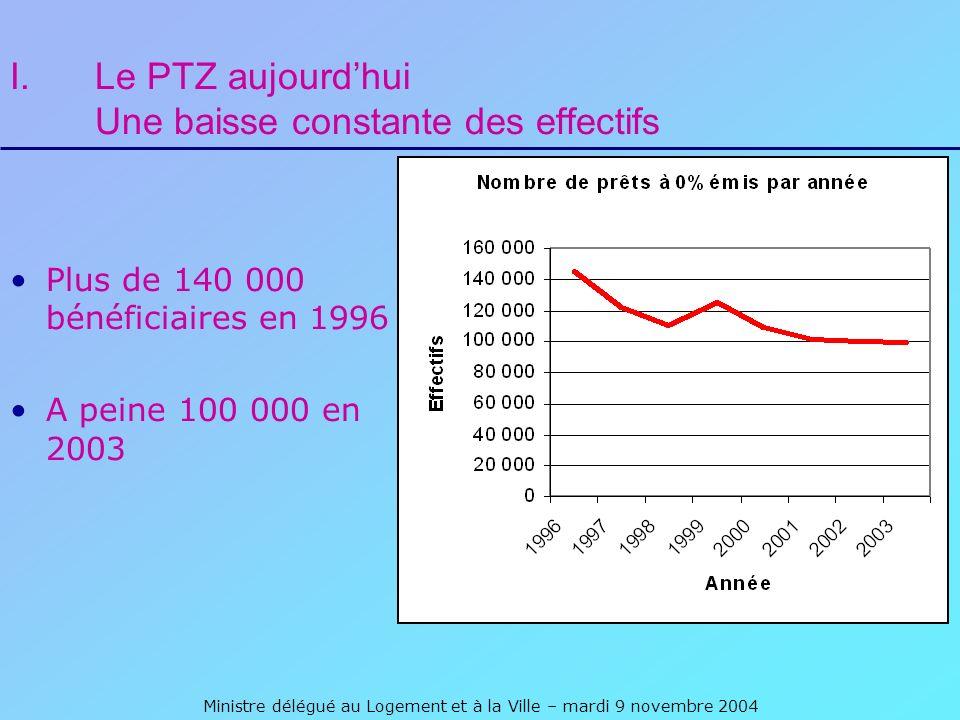 Ministre délégué au Logement et à la Ville – mardi 9 novembre 2004 I.Le PTZ aujourdhui Une baisse constante des effectifs Plus de 140 000 bénéficiaires en 1996 A peine 100 000 en 2003