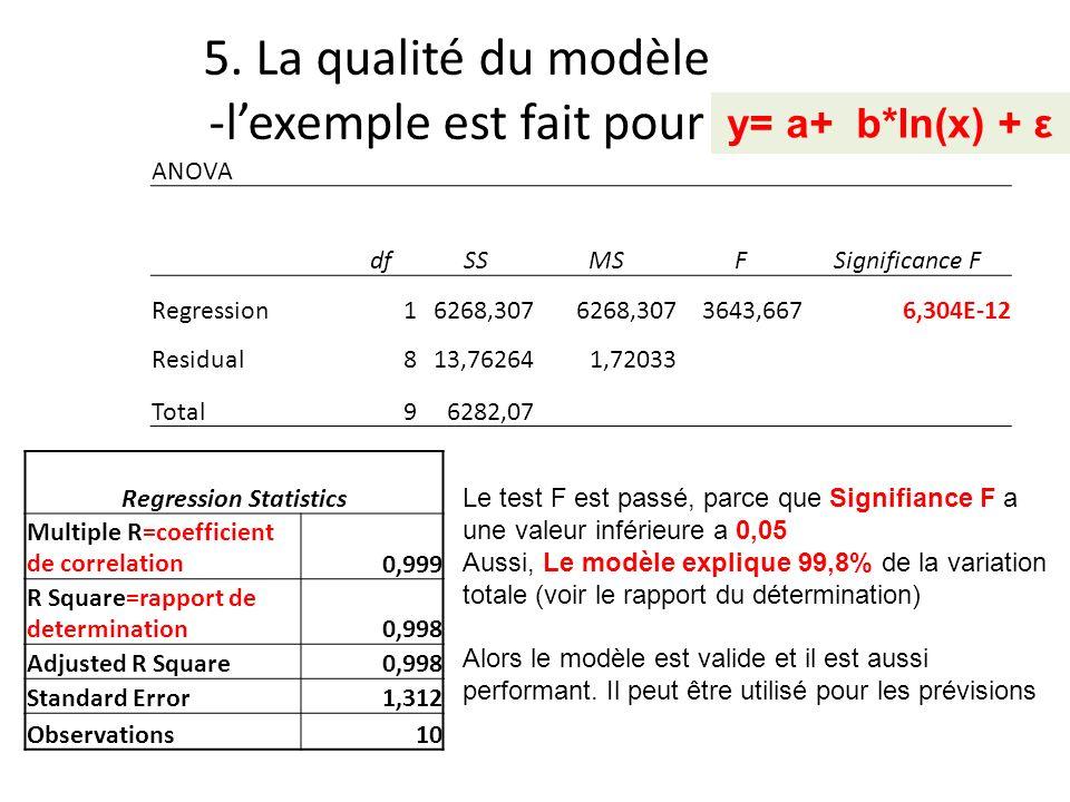 5. La qualité du modèle -lexemple est fait pour ANOVA dfSSMSFSignificance F Regression16268,307 3643,6676,304E-12 Residual813,762641,72033 Total96282,
