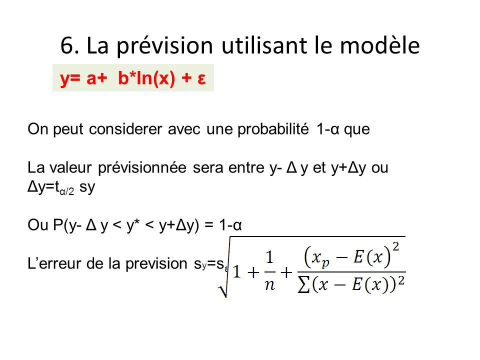 6. La prévision utilisant le modèle y= a+ b*ln(x) + ε On peut considerer avec une probabilité 1-α que La valeur prévisionnée sera entre y- Δ y et y+Δy