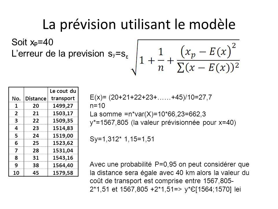 La prévision utilisant le modèle No.Distance Le cout du transport 1201499,27 2211503,17 3221509,35 4231514,83 5241519,00 6251523,62 7281531,04 8311543