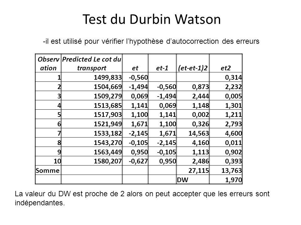 Test du Durbin Watson Observ ation Predicted Le cot du transportetet-1(et-et-1)2et2 11499,833-0,560 0,314 21504,669-1,494-0,5600,8732,232 31509,2790,0