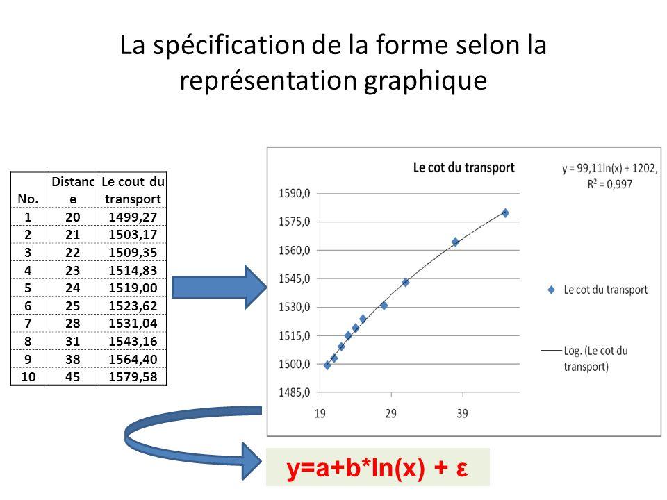 La spécification de la forme selon la représentation graphique No. Distanc e Le cout du transport 1201499,27 2211503,17 3221509,35 4231514,83 5241519,