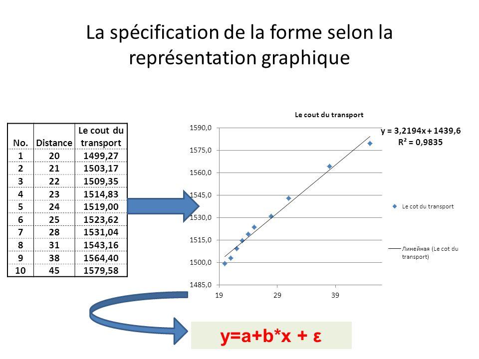 La spécification de la forme selon la représentation graphique No.Distance Le cout du transport 1201499,27 2211503,17 3221509,35 4231514,83 5241519,00
