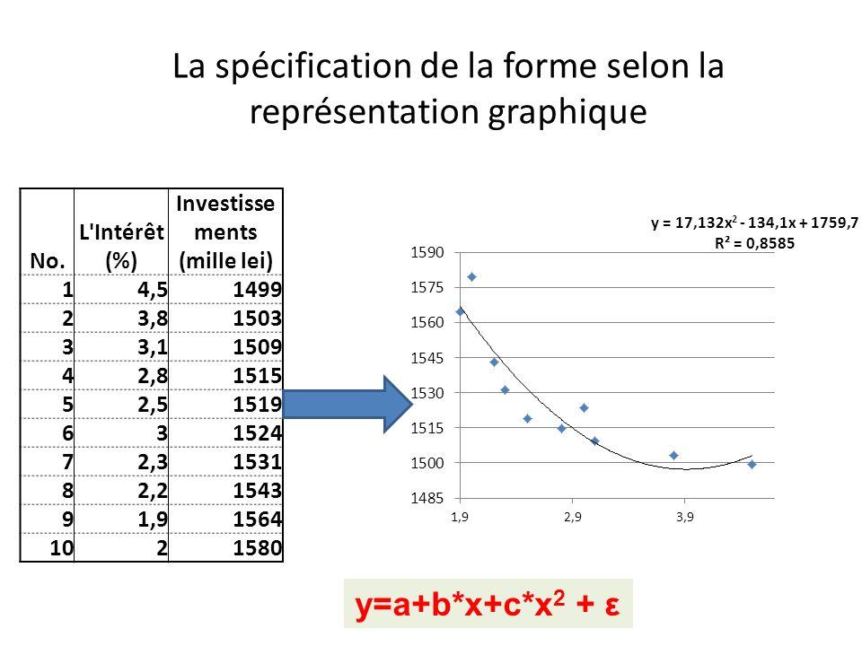 No. L'Intérêt (%) Investisse ments (mille lei) 14,51499 23,81503 33,11509 42,81515 52,51519 631524 72,31531 82,21543 91,91564 1021580 La spécification